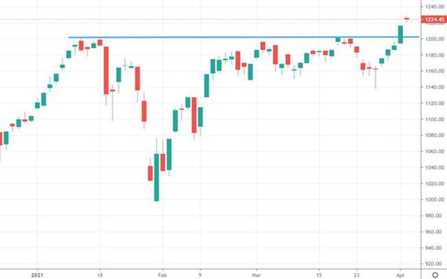 """Xu thế dòng tiền: VN-Index vượt đỉnh, chọn cổ phiếu """"khỏe"""" mới quan trọng"""