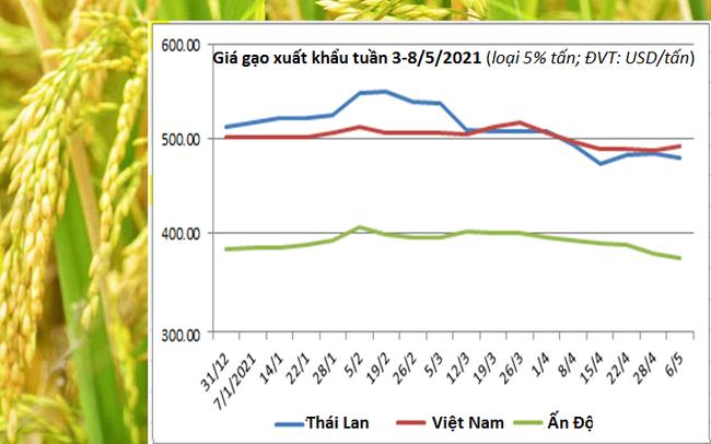 Giá gạo Châu Á hạ nhiệt, ngoại trừ gạo Việt Nam