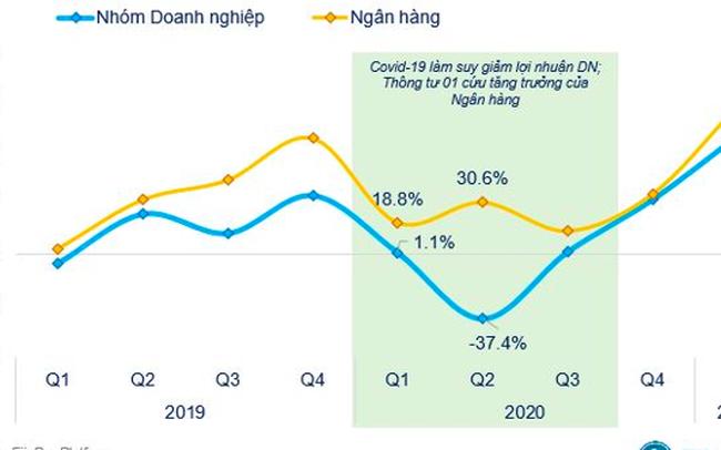Nhờ đâu lợi nhuận quý 1/2021 của các ngân hàng tăng vọt?