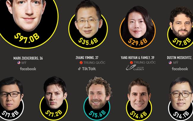 25 tỷ phú dưới 40 tuổi giàu nhất thế giới