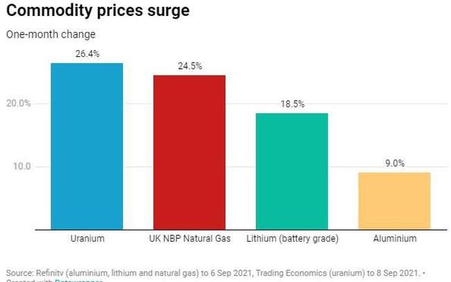 Đừng bỏ lỡ cơ hội giá nhôm, khí đốt, uranium và lithium tăng vọt