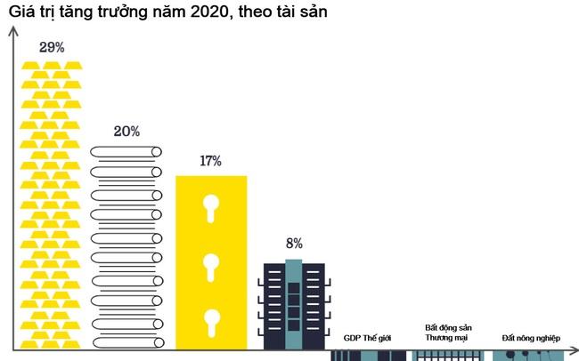 Những con số bất ngờ về bất động sản nhà ở toàn cầu
