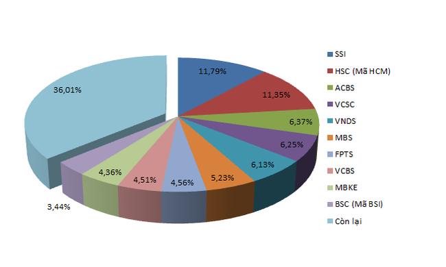 Thị phần môi giới sàn HSX Quý 1/2014: HSC đeo bám SSI, giữ 2 vị trí đầu bảng
