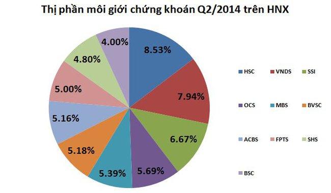 Thị phần môi giới chứng khoán HNX quý 2: SSI sụt giảm so với quý 1, HSC lại đạt quán quân