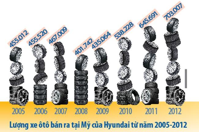 Hyundai lột xác