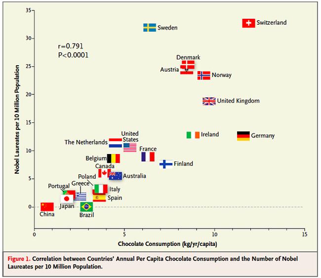Có phải ăn càng nhiều Sôcôla thì càng dễ đoạt giải Nobel?