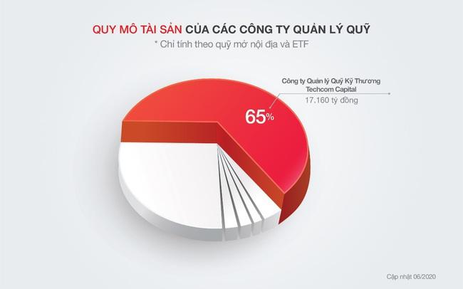 6 tháng đầu năm 2020, lợi nhuận Techcom Capital đạt 114 tỷ, tăng 66%