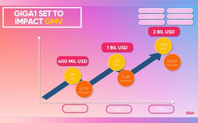 YEAH1 tung con át chủ bài Giga1 với định giá hơn 60 triệu USD