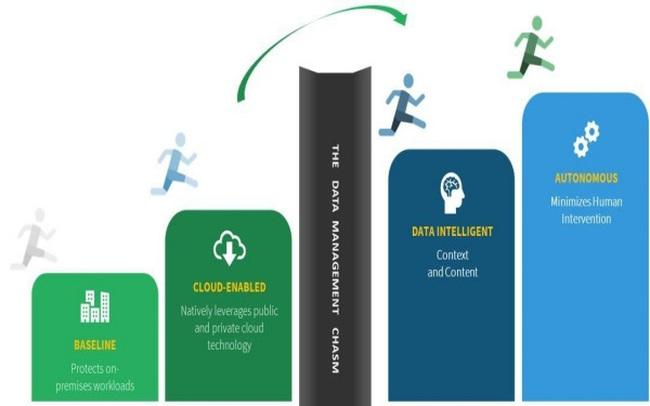 """""""Số hoá"""" dữ liệu - giải pháp phát triển bền vững của doanh nghiệp"""