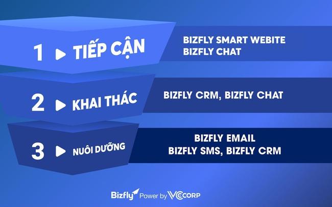 """Bizfly """"sánh bước"""" cùng các công ty công nghệ hàng đầu thế giới tại  ITU DIGITAL WORLD 2020"""