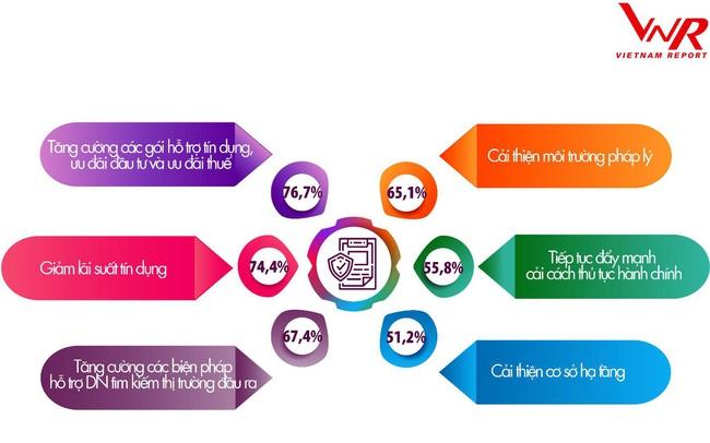 PV GAS tiếp tục lọt Bảng xếp hạng Top 500 Doanh nghiệp lớn nhất Việt Nam năm 2020