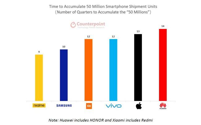 Realme trở thành thương hiệu smartphone nhanh nhất thế giới xuất xưởng 50 triệu chiếc điện thoại thông minh kể từ khi thành lập