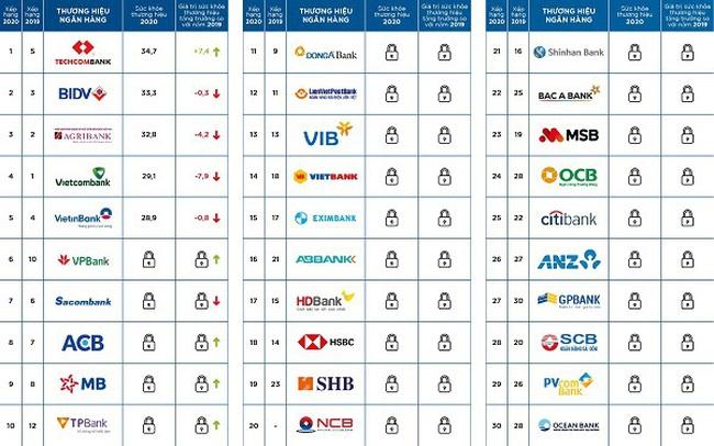 Mibrand Việt Nam công bố bảng xếp hạng Top 30 Thương hiệu Ngân hàng Việt Nam năm 2020