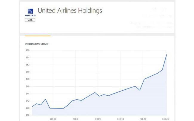 Dịch kiểm soát tốt, cổ phiếu hàng không tăng mạnh