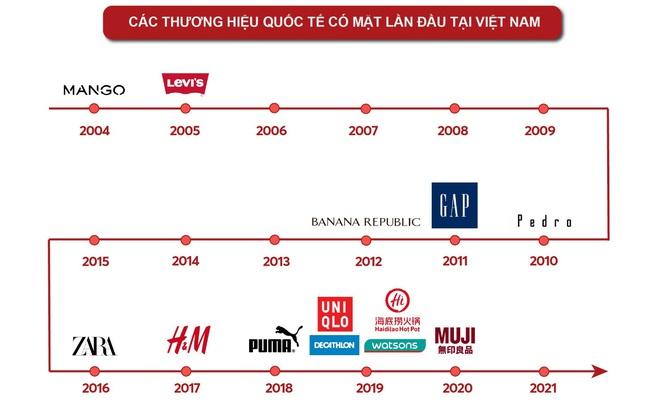 """Nhìn lại """"cơn bão"""" thương hiệu bán lẻ đổ bộ vào Việt Nam trong nửa thập kỷ qua"""