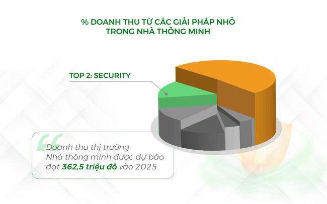 Doanh nghiệp khai thác chưa tới 1% tiềm năng thị trường Khóa thông minh Việt