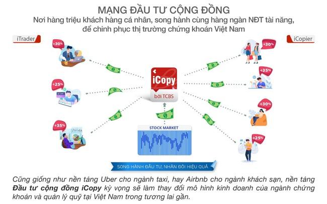 Techcom Securities tiên phong ra mắt nền tảng đầu tư cộng đồng Việt Nam
