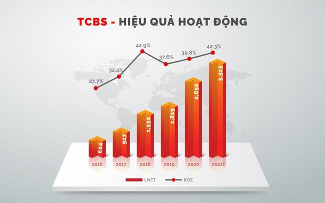 Quý 2/2021 TCBS lợi nhuận vượt mốc 1.000 tỷ đồng