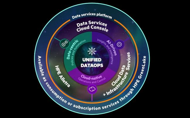 HPE hiện thực hoá tầm nhìn mới về quản lý dữ liệu và cơ sở hạ tầng