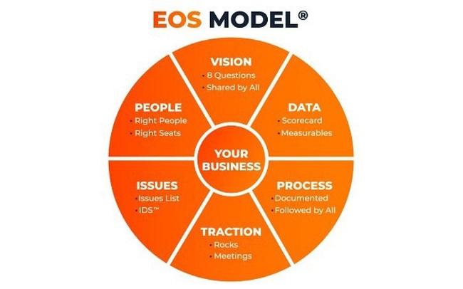 Mô hình vận hành doanh nghiệp EOS chính thức được nhượng quyền tại Việt Nam