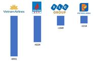 Vietnam Airlines, BSR và Petrolimex lỗ nghìn tỷ cùng hàng loạt doanh nghiệp tên tuổi lỗ trăm tỷ trong nửa đầu 2020