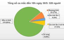 44 ngày Việt Nam không có ca lây nhiễm trong cộng đồng