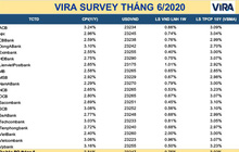 Dự báo lãi suất và tỷ giá USD/VND liên ngân hàng nằm sâu, lạm phát tăng lên
