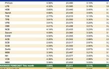 VIRA: Lạm phát sẽ giảm mạnh, lãi suất và tỷ giá liên ngân hàng tạo mặt bằng mới