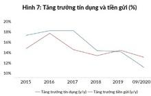 WB: Dư địa tài khóa của Việt Nam đang thu hẹp