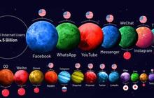 So găng những ông lớn trong 'vũ trụ' mạng xã hội 3,8 tỷ người