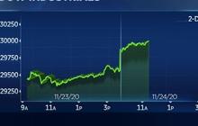 Tăng hơn 400 điểm, Dow Jones lần đầu tiên trong lịch sử vượt mốc 30.000 điểm
