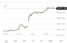 Tăng phi mã, Dow Jones lần đầu tiên trong lịch sử chạm mốc 30.116 điểm