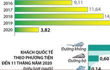 [INFOGRAPHIC] 11 tháng năm 2020, khách quốc tế đến Việt Nam giảm 76,6%