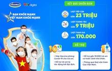 Đạt gần 170.000 lượt tham gia, chiến dịch của Vinamilk thực hiện cam kết trao 10 tỷ động và 1 triệu ly sữa cho trẻ em