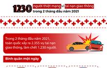 1.230 người thiệt mạng vì tai nạn giao thông trong 2 tháng đầu năm 2021