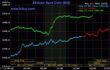 Giá vàng chạm đỉnh 3,5 tháng