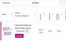 Một đại học của Việt Nam đứng thứ 601-800 thế giới bảng xếp hạng đại học THE