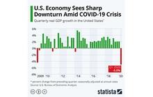 Ngành nghề nào vẫn duy trì tăng trưởng mạnh thời covid-19?