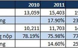 5 năm tăng thuế 20%, Hiệp hội Bia Rượu kiến nghị giữ nguyên cách tính thuế TTĐB
