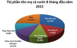 8 tháng Tôn Hoa Sen chiếm thị phần tôn lớn nhất cả nước 31%, Thép Nam Kim đạt 9,68%