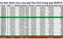 VCSC: Khả năng SSI bị quỹ Van Eck loại ra là rất thấp