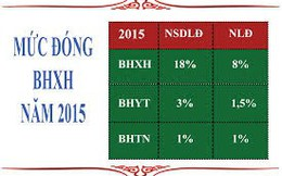Mức đóng BHXH như thế nào từ năm 2018?