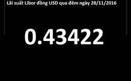 Lịch sử Libor (Kỳ 2): Từ con số vô danh đến bê bối chấn động thị trường tài chính quốc tế