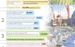 [Infographics] Kế hoạch cơ cấu lại nền kinh tế giai đoạn 2016-2020