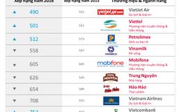 Lộ diện 10 thương hiệu Việt Nam trong Top hàng đầu châu Á