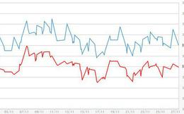 """Giá vàng biến động yếu, giá USD ngân hàng gần ngang """"chợ đen"""""""