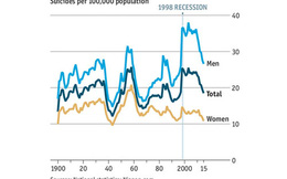 Nhật ít vụ tự tử nhất 20 năm, nhưng vẫn cao thứ ba OECD