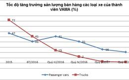 Thấy gì từ thống kê doanh số ô tô tải quý II đang hồi trong khi ô tô khách thu hẹp đà tăng?