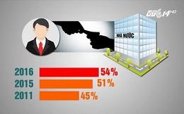 54% người dân được hỏi cho rằng phải hối lộ mới xin vào được Nhà nước