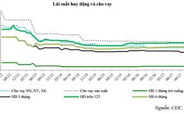 VCBS: Lãi suất 2018 sẽ duy trì ổn định